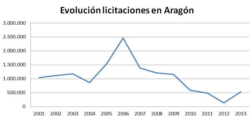 Evolución de las licitaciones en ARAGÓN