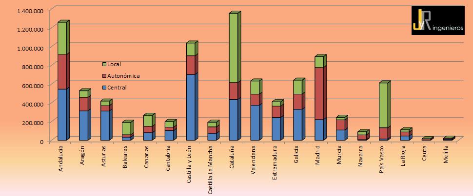 licitacion 2013 autonomias